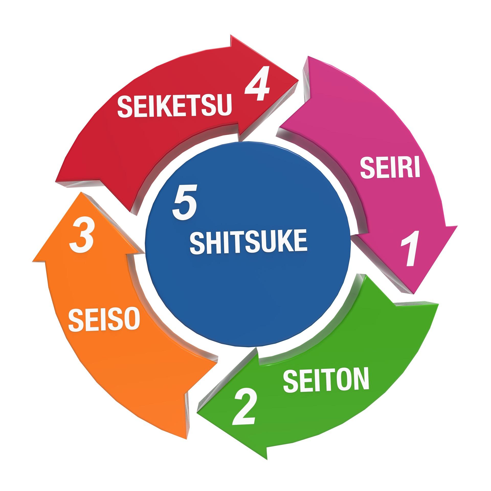 Seiri (Clasificación), Seiton (Orden), Seiso (Limpieza), Seiketsu (Estandarización) y Shitsuke (Disciplina), los pilares del método de las 5S japonés.