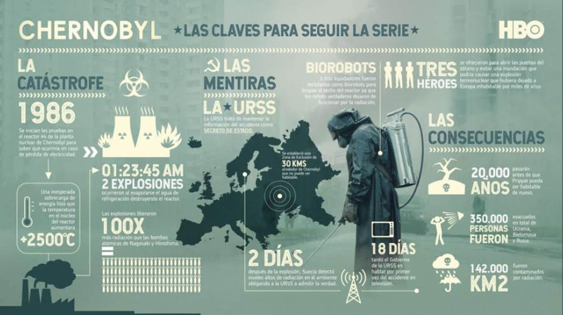 """Chernobyl"""": el final de la serie que reveló cuál es el costo de las mentiras - Infobae"""