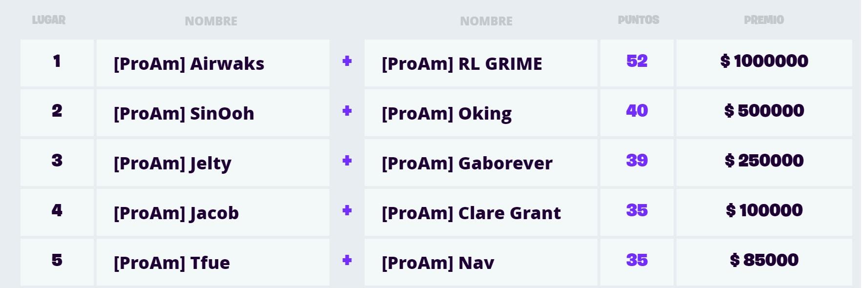 Los resultados de la final de la competencia que jugaron los streamers más poplares de la comunidad de Fortnite, la Celebrity Pro Am