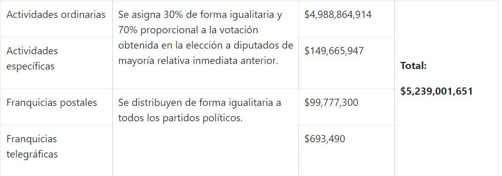 se propuso una cantidad de 4 mil 988 millones 864 mil 914 pesos (Foto: INE)