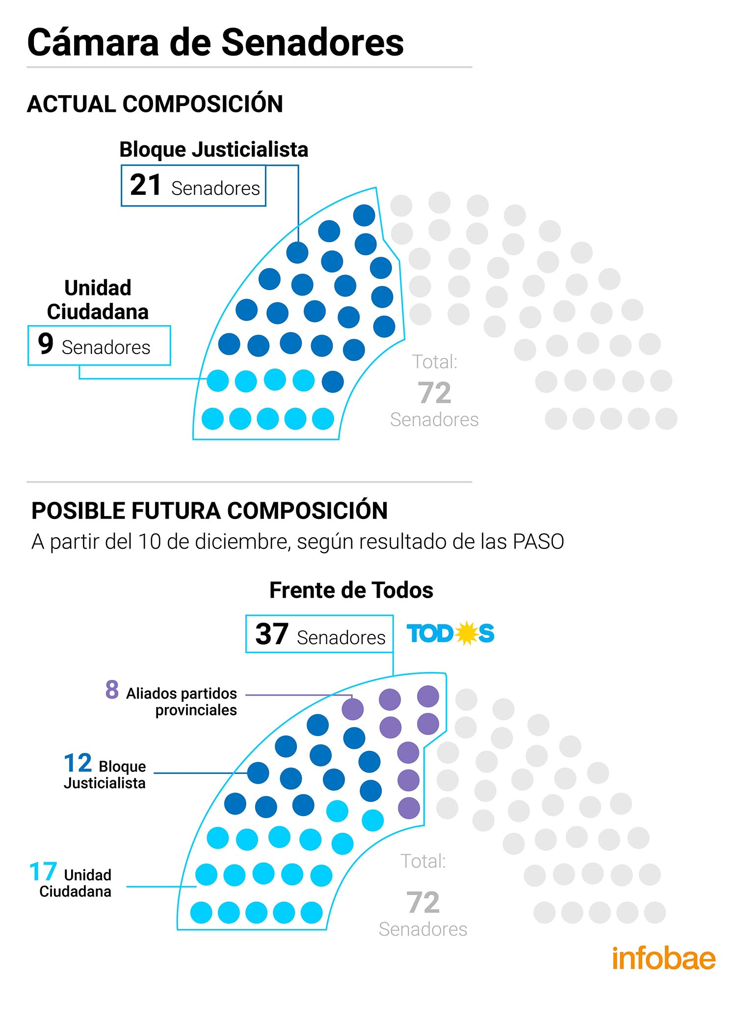 Renovacion congreso Diputados 2019 INFO