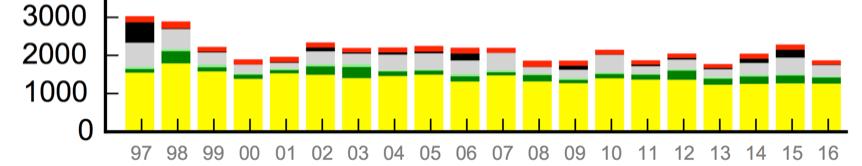 Figura 2. Emisiones anuales de carbono (Tg C anual) desde 1997 hasta 2016 derivadas de los incendios forestales a nivel global: sabana (amarillo), bosque boreal (verde oscuro), bosque templado (verde claro), deforestación en los trópicos (gris), turberas (negro) y quemas agrícolas (rojo). Adaptado de van der Werf et al. 2017
