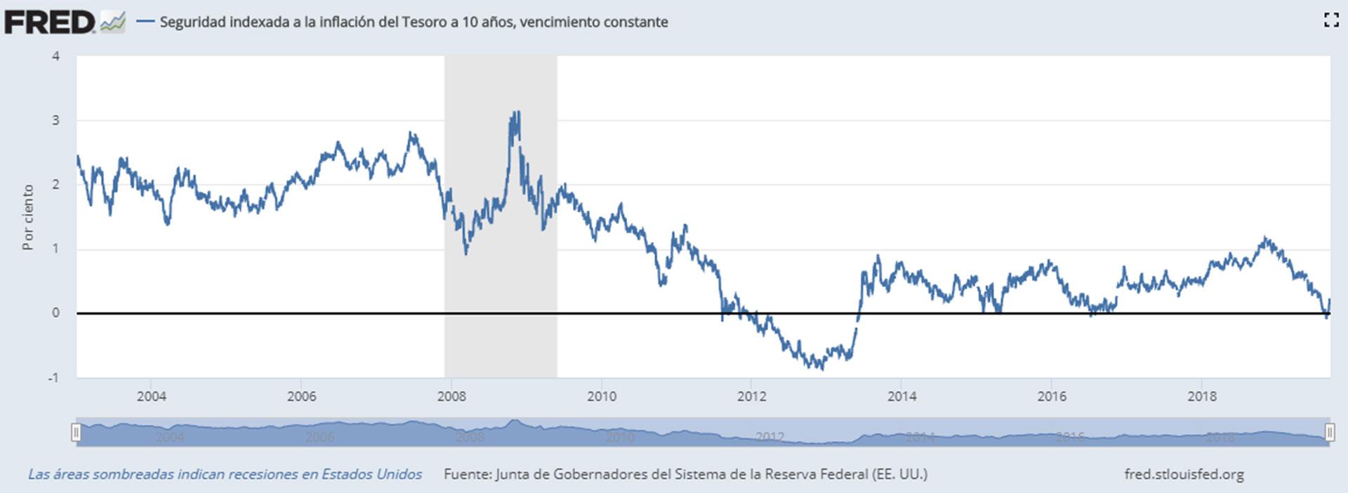 Ajustado por inflación, el rendimiento de los bonos del tesoro estadounidense a 10 años es efectivamente cero