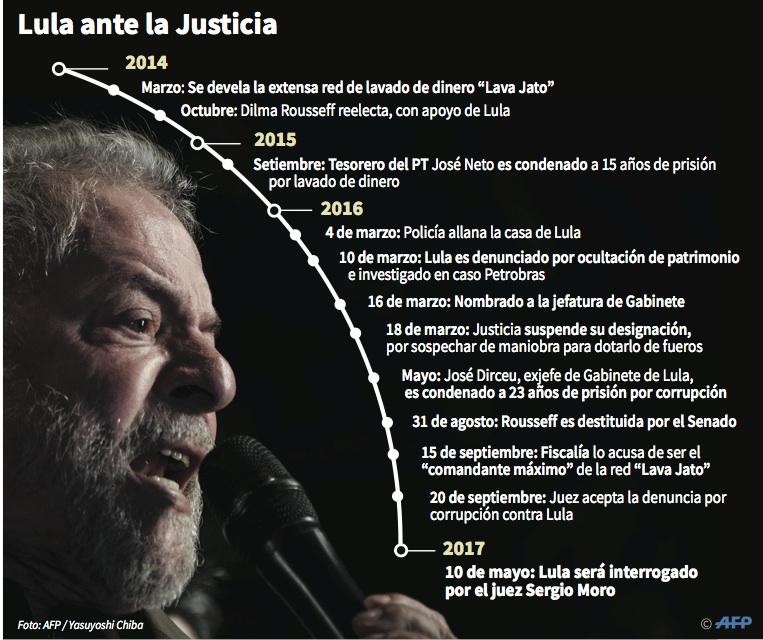Justicia suspende actividades del Instituto Lula — Brasil