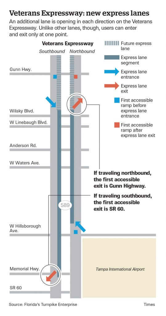 Drivers can only enter the new express toll lanes on the Veterans Expressway at specific points. [STEVE MADDEN   Times]