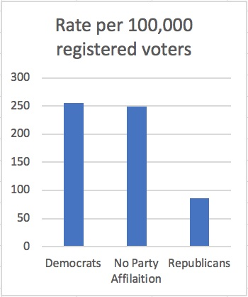 voter-rate-party