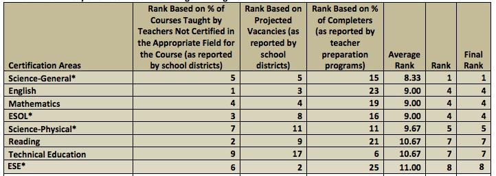 2019-20 Teacher Critical Shortage Areas [Florida Department of Education]