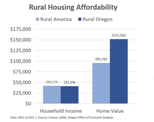 ruralhousing