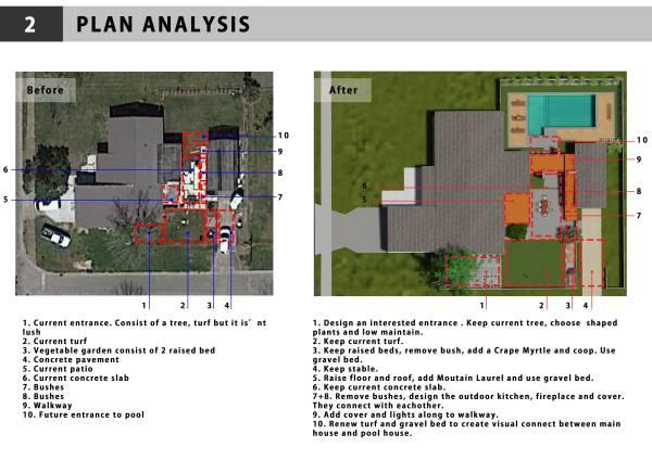 Image Plan analysis