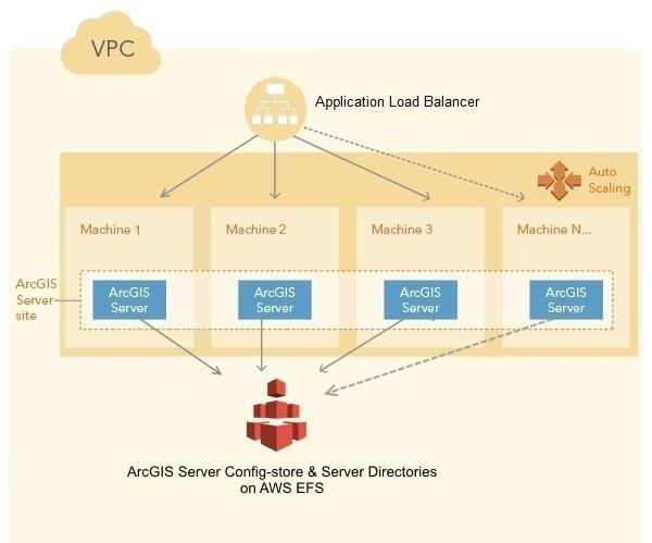 ArcGIS Server site with Esri ArcGIS Server Docker deployed