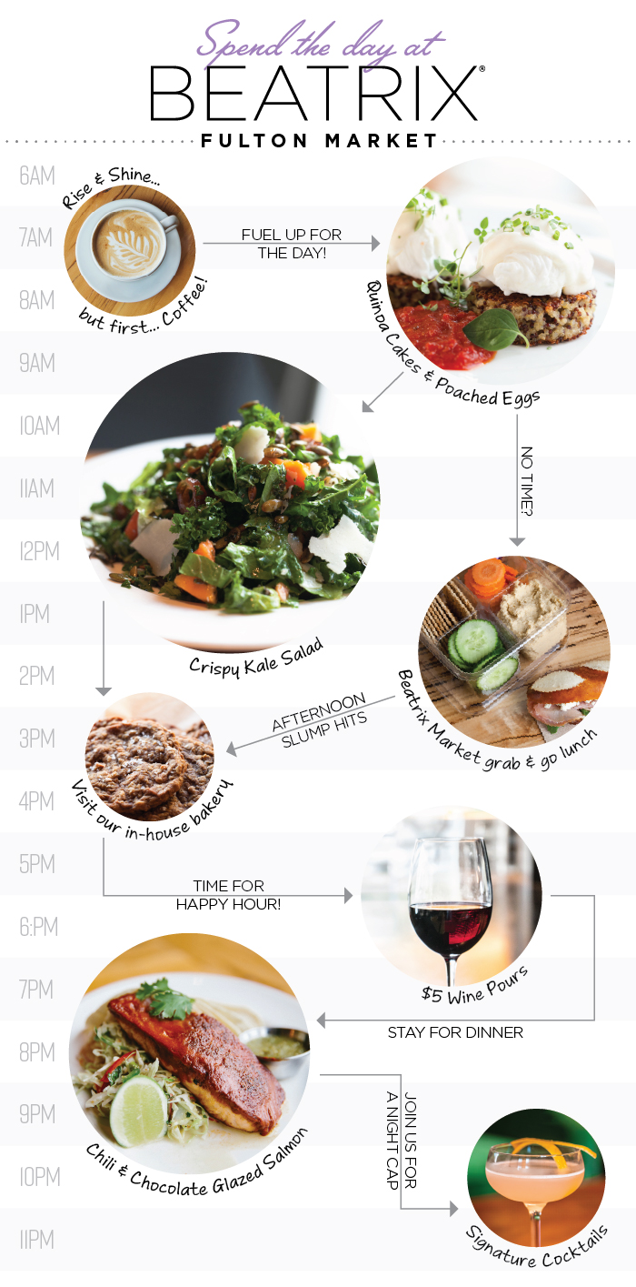 Infographic giving options of how to spend your day at Beatrix Fulton Market