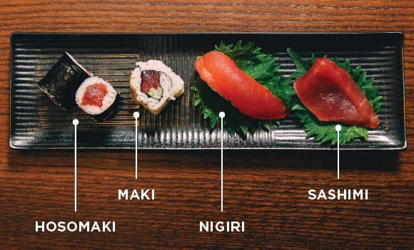 4 different types of sushi on a plate with labels pointing to all of them