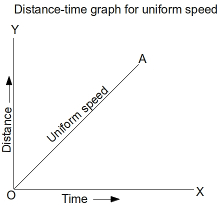 Questions and answers cbse icse solutions cbse icse study draw the distance time graph for 1 uniform speed 2 non uniform speed 3 body at rest 6 a body starts from rest and accelerated to 5ms in 2s ccuart Image collections