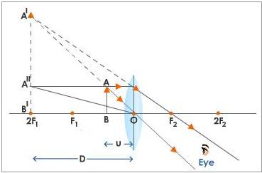 Questions and answers cbse icse solutions cbse icse study the figure shows that the angle a1ob1 subtended at the eye by the object in the position a1b1 is greater than the angle aob subtended by ccuart