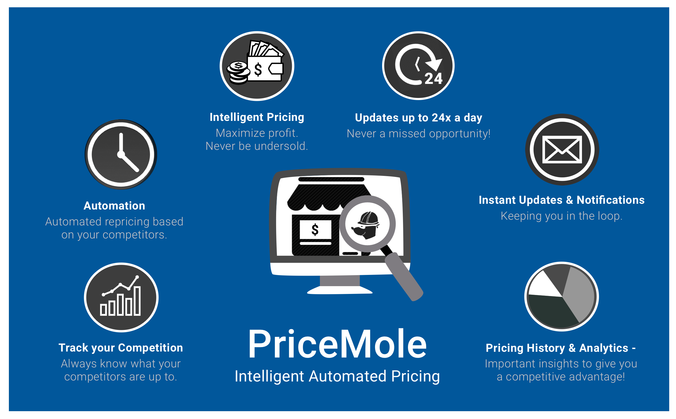 Pricemole +intelligent+automated+tracking