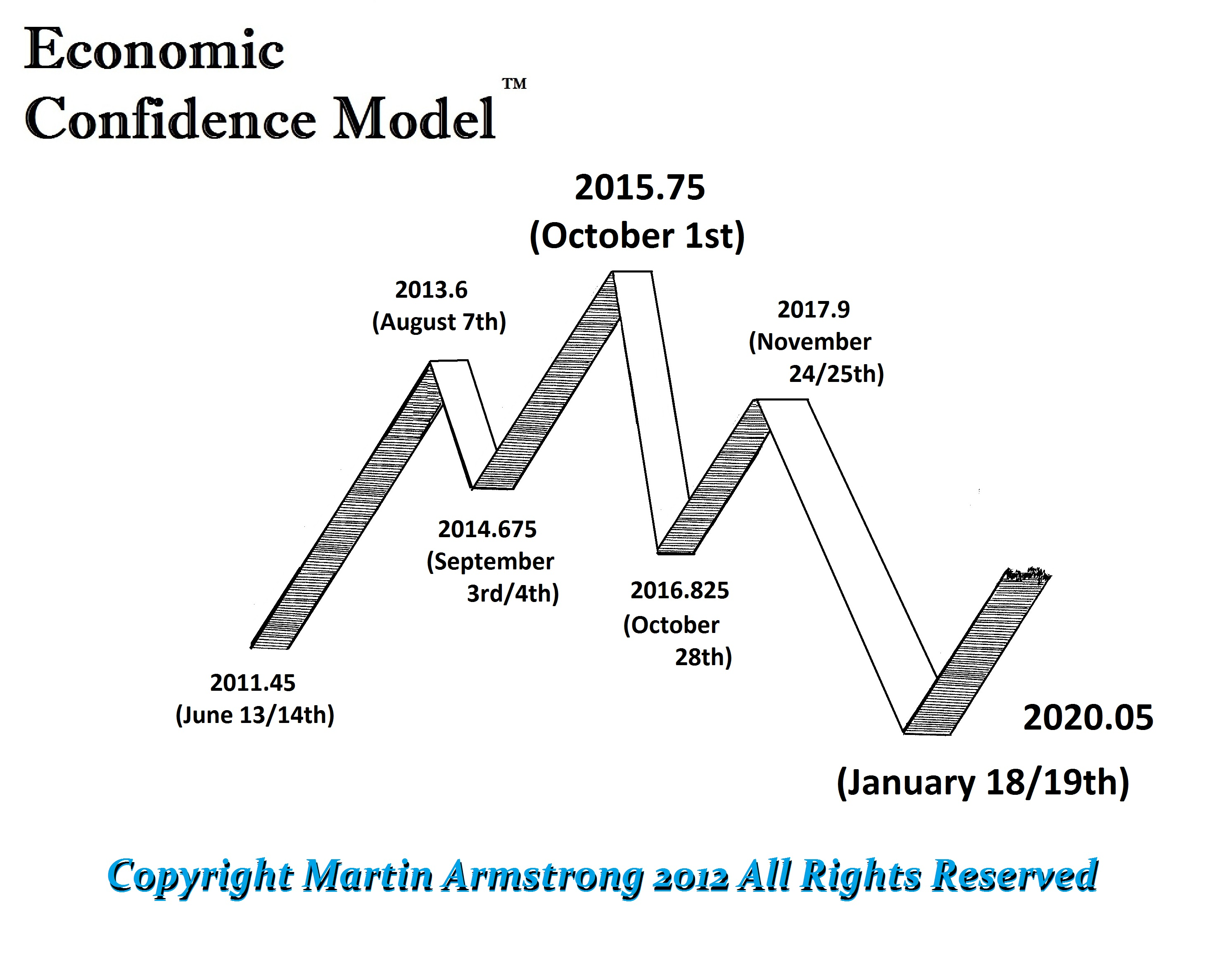 Will we Collapse by August 2013? | Armstrong Economics