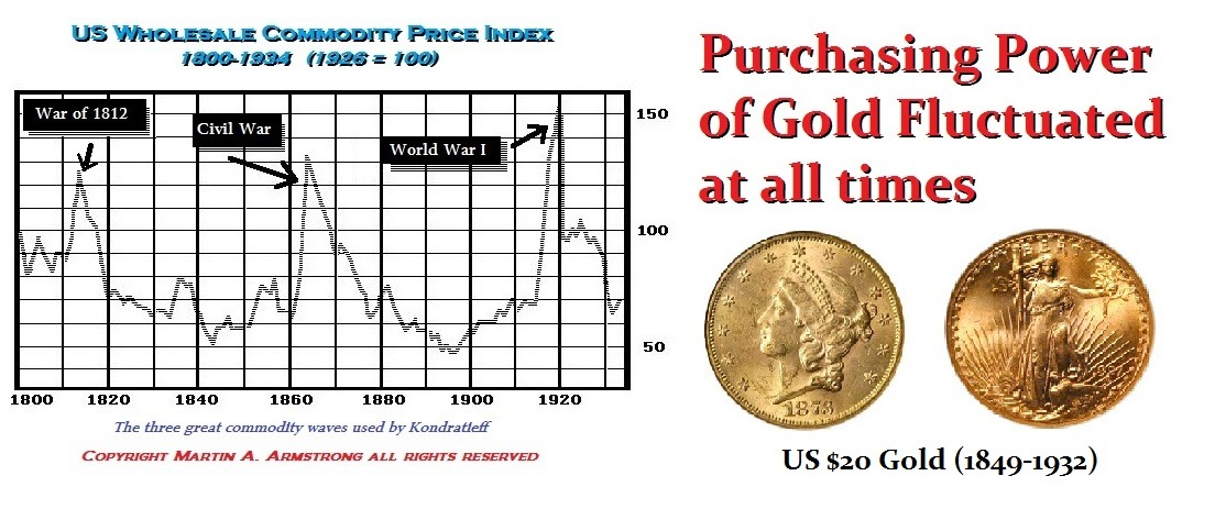 Gold & New Currency | Armstrong Economics