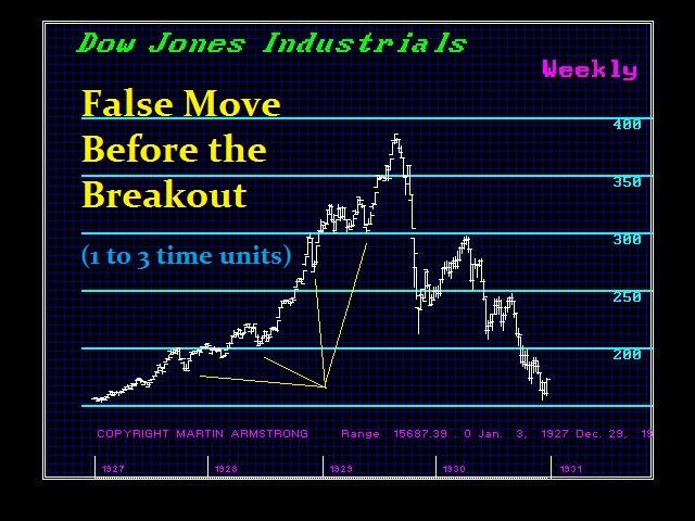 DJ2731-W False Move