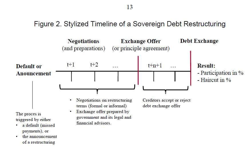 SOVEREIGN DEBT RESTRUCTURING PDF DOWNLOAD