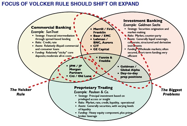 Banks Win Again – They Have Delayed (Repealed) the Volcker