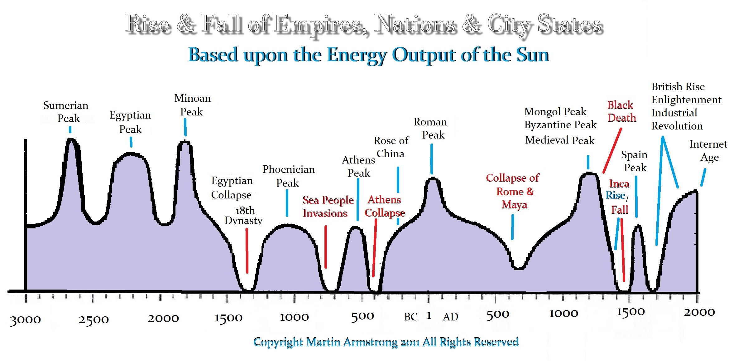 The Rise & Fall of Empires, Nations, & City States | Armstrong Economics