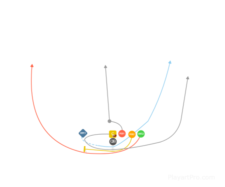 Double Sweep Left - WR2 (Trips Right)