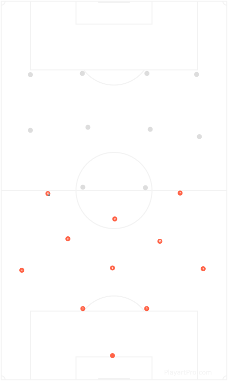 Soccer Formation 4-3-3 False Nine