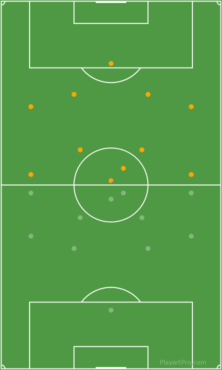 4-4-2 Starting Positions