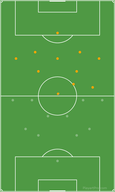 5-2-3 Starting positions
