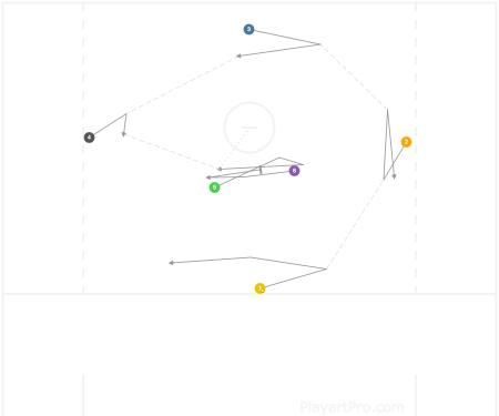 (R)anger 1-4-1 Basic Rotation (this time)