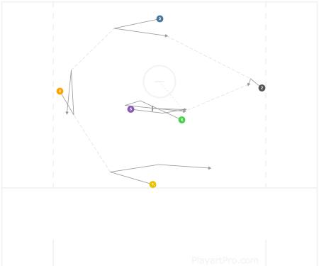 (L)ightning 1-4-1 Basic Rotation (this time)