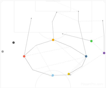 attack pattern development