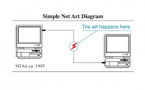 The Art Happens Here: Net Art Anthology Launch  | Events Calendar