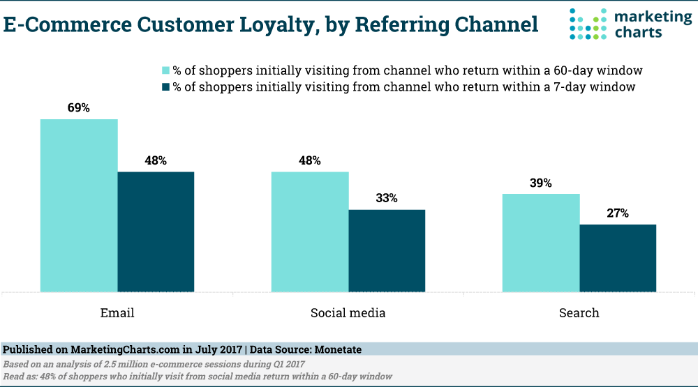 eCommerce Customer Loyalty
