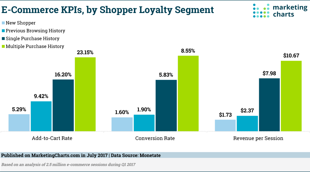 eCommerce Shopper Loyalty