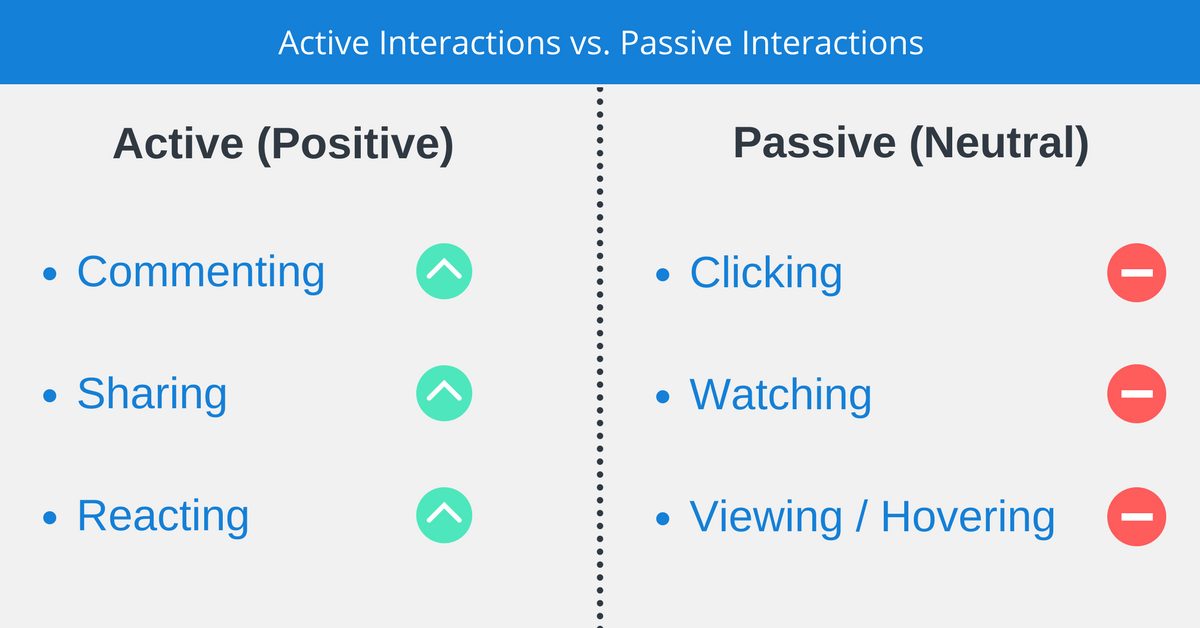 Passive vs. Active Interactions
