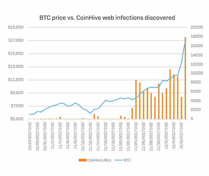 Bitcoin-Coinhive infections |StopAd blog