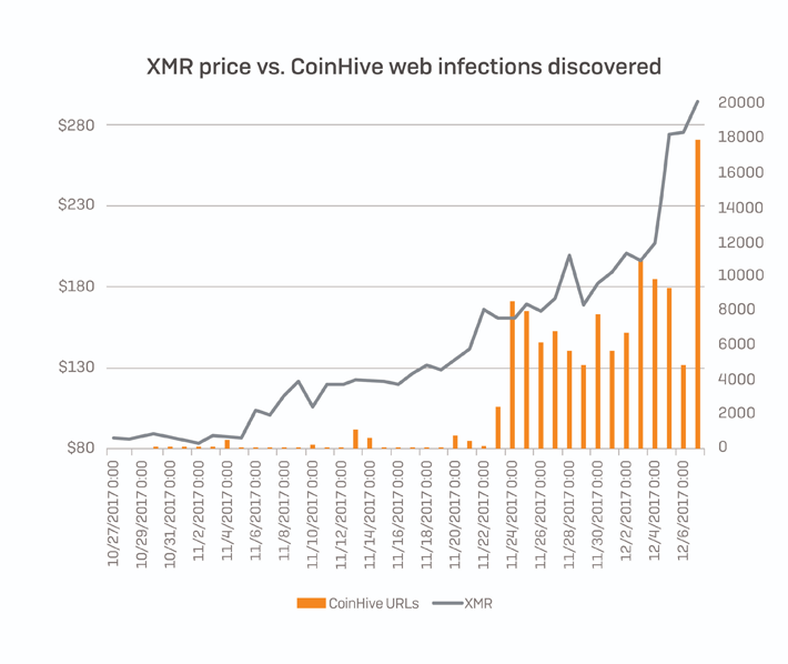 Growth of Monero correlates with Coinhive infections|StopAd blog