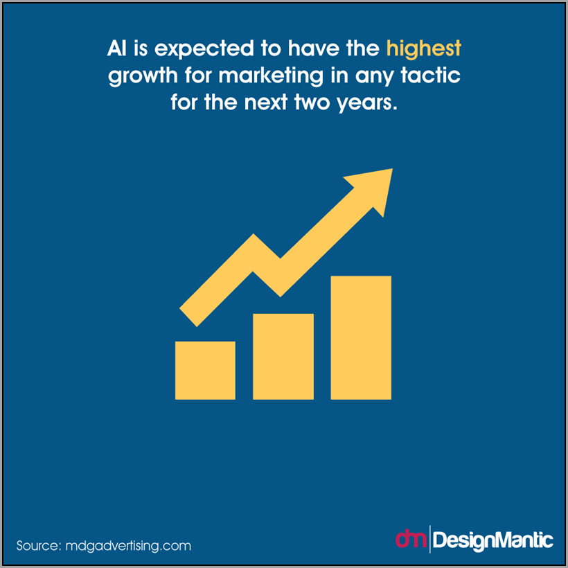 AI is expected to have the highest growrth of any marketing tactic for 2 years