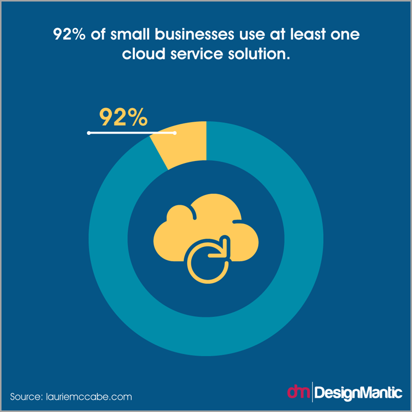 92 percent of small businesses use at least one cloed service solution