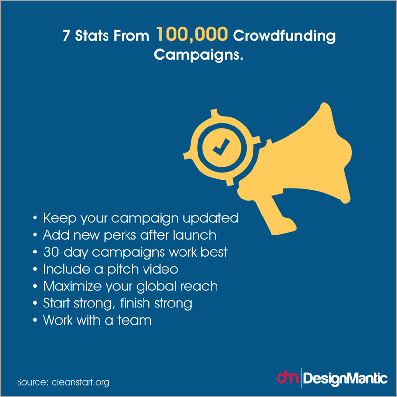 7 Stats From 100,000 Crowdfunding Campaigns