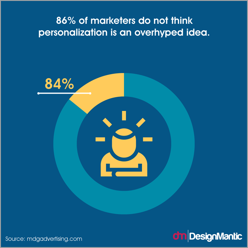 86 percent of marketers do not think personalizationis an overhyped idea