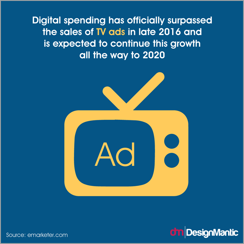 Digital spending has surpassed TV ad sales in late 2016 and could grow through 2020