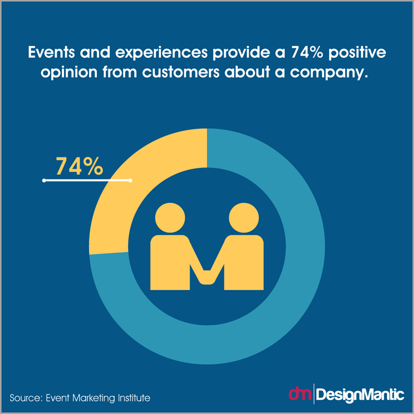 Events and experiences provide a 74 percent opinion from customers