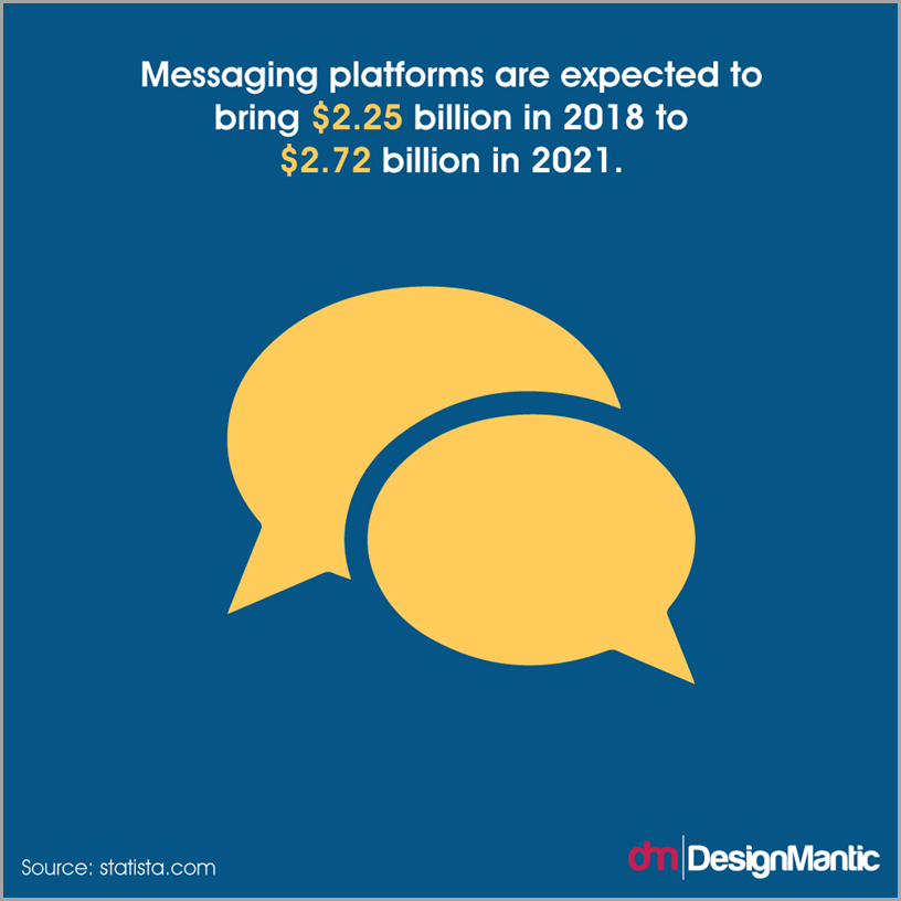 Messaging platforms could bring in 2.25 billion dollars in 2018 and 2.75 billion dollars in 2021