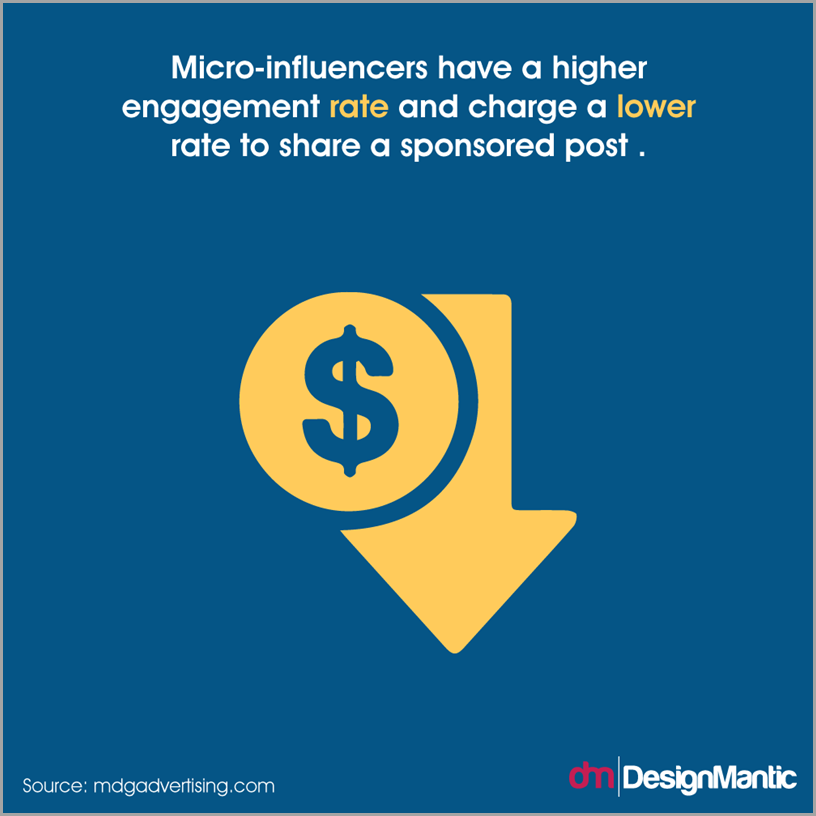 micro influencers have higher engagement rate and charge less to share content