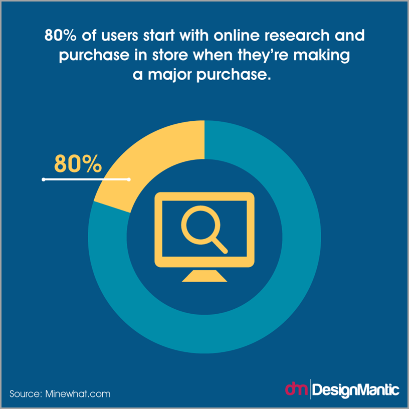 80 percent of users research online and make major purchases in store