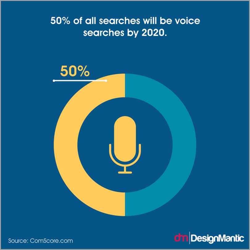 50 percent of all searches will be voice searches by 2020
