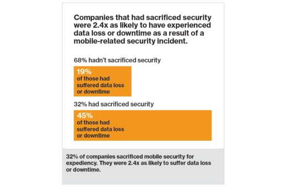statistic about companies that sacrificed security
