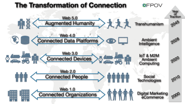 connected technology image
